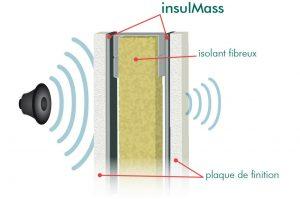isolement sonore en rez-de-chaussée à optimiser